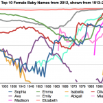 Top 10 Female Baby Names in US, 2012